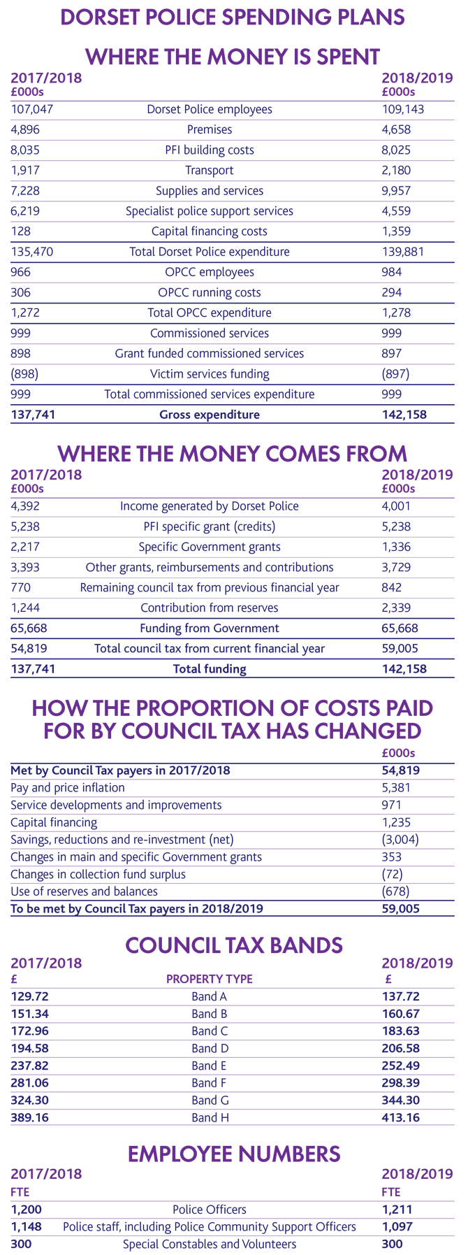 A table showing Dorset Police spending plans. It includes where the money is spent, where the money comes from, how the proportion of costs paid for by council tax has changed, council tax bands and employee numbers. Please contact the office if you would like the table in a more accessible format.