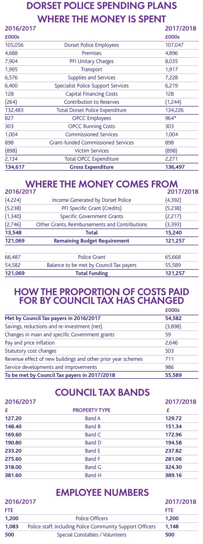 Council Tax 2017/18