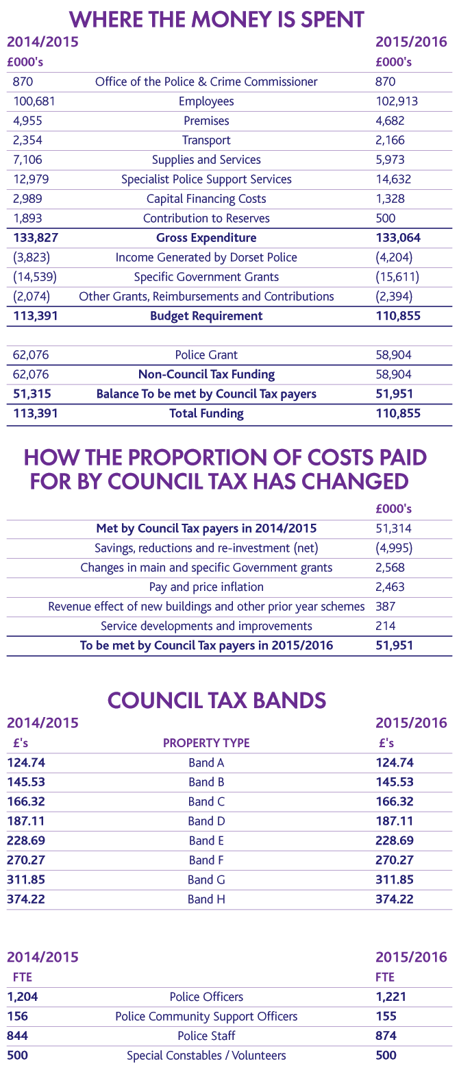 Dorset Police Budget 2015/16