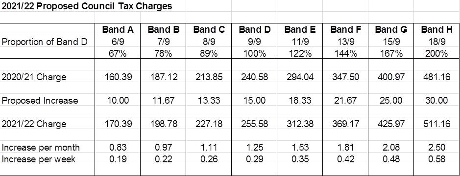 council tax bands 2021-2022